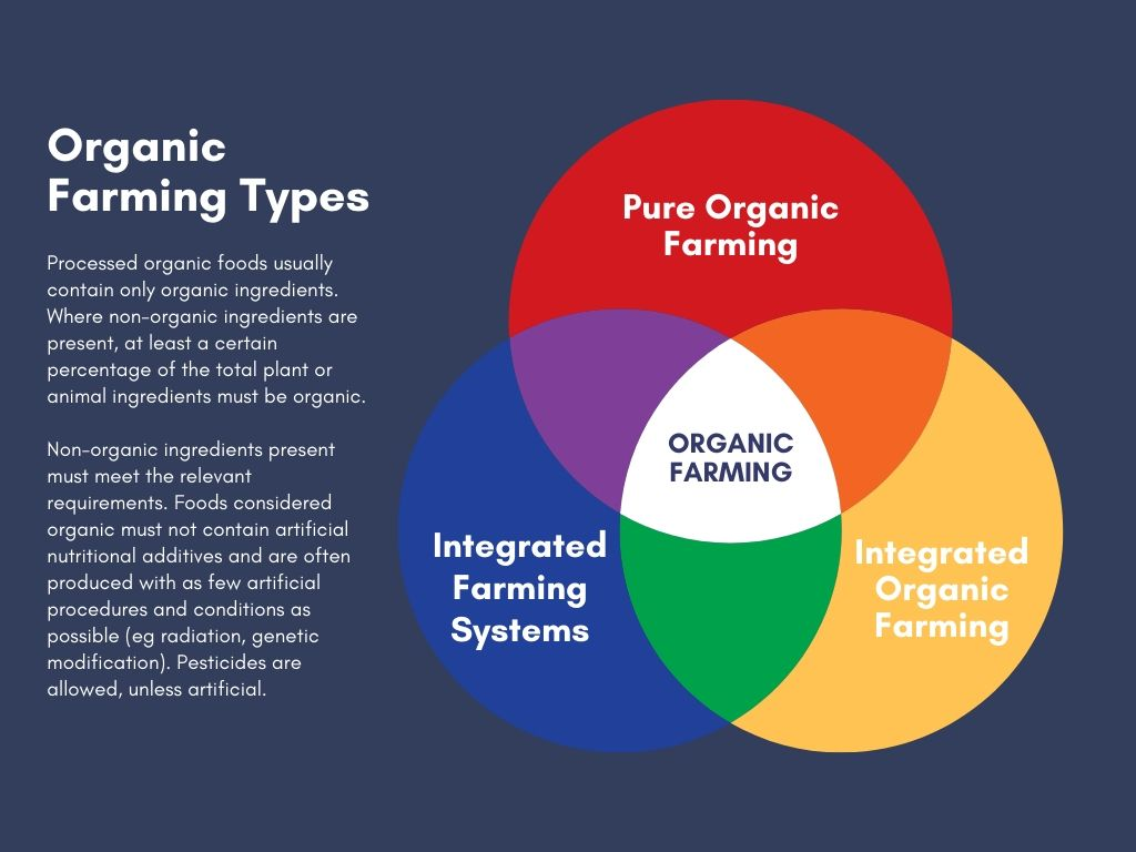 Organic Farming Types, Importances, Advantages and Benefits