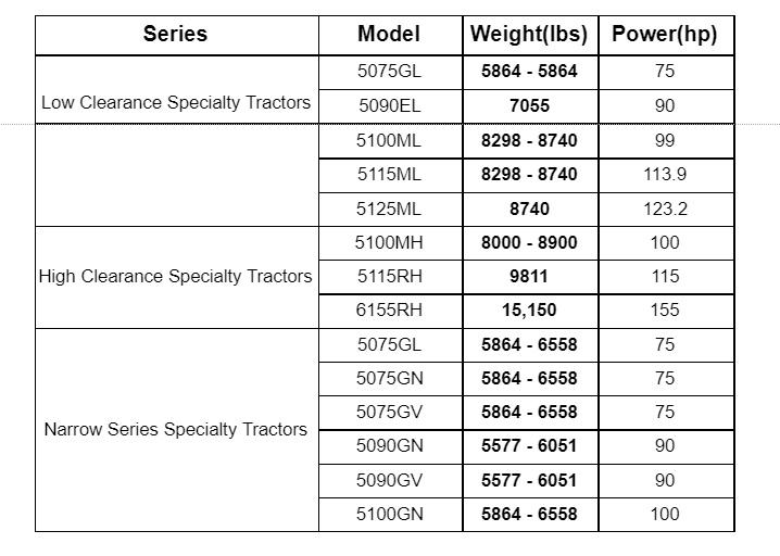 Tractor Weight: 10 Major Brands Compared (Including Chart) - Tractor Weight: John Deere Specialty Tractors